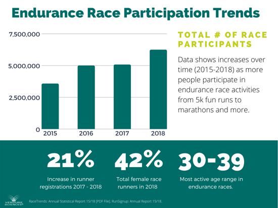 Endurance Race Participation Trends (1)